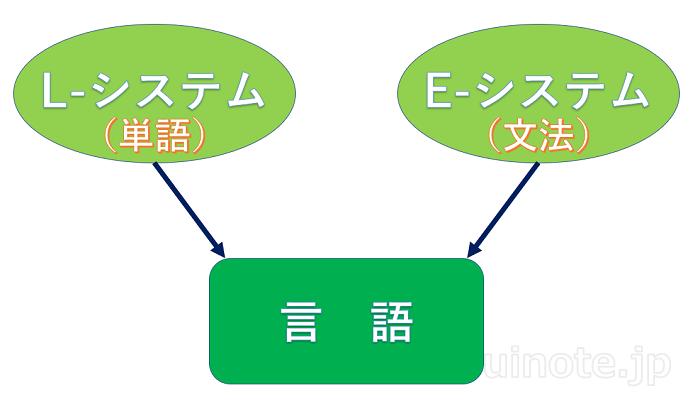 宮川繁さんの統合理論の図解